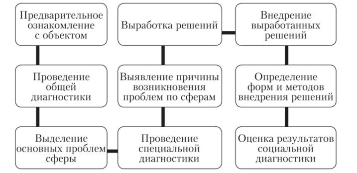 Стратегии решения задач детской психологии химия 8 класс решение задач по формулам