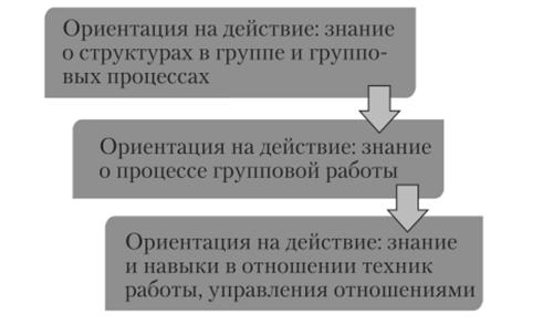 Теоретическая девушка модель социальной работы с группой работа и девушка минусы плюсы
