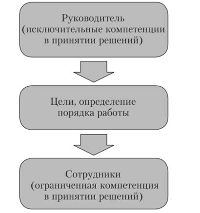 организационные модели в социальной работе
