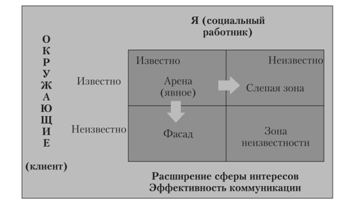 социальная работа коммуникативно ролевая модель