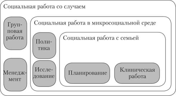 Основные модели социальной работы за рубежом вахтовая работа в москве для девушек