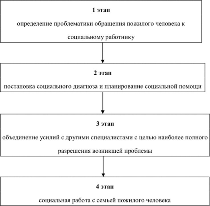 модели социальной работы с пожилыми в россии и за рубежом