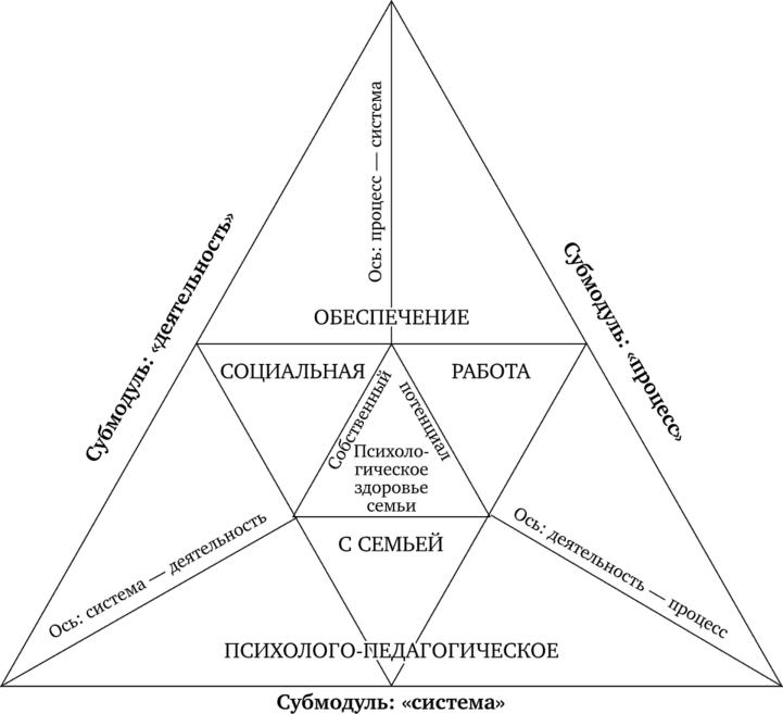 Педагогические модели социальной работы заработать моделью онлайн в неман