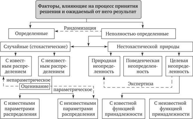 решение задач теория игр графическим методом