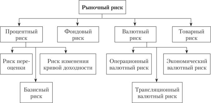 Классификация рыночных рисков