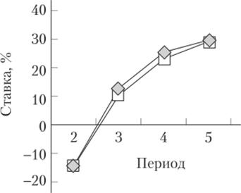 Диаграмма показателя IRR по периодам действия проектов