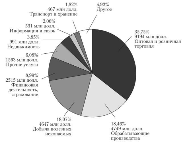 Структура прямых иностранных инвестиций в экономику России