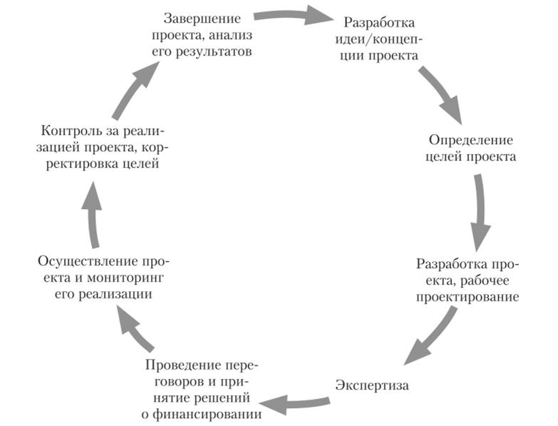 Фазы проектного цикла