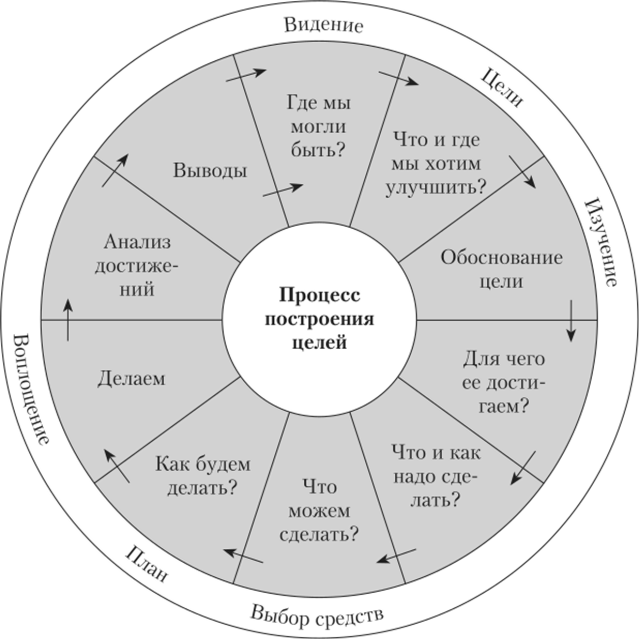 Подход к организации процесса сквозного целеполагания