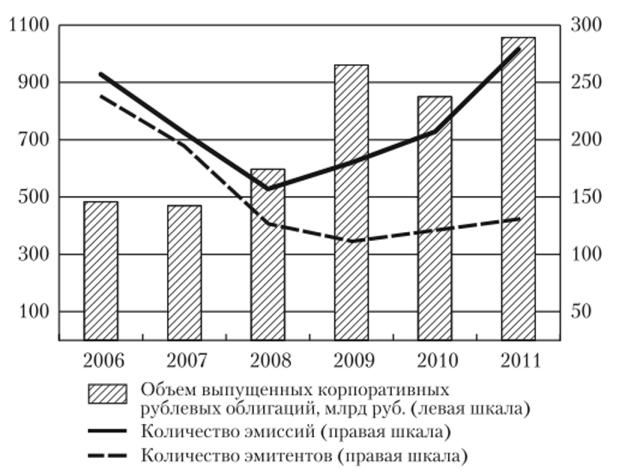 Изменение привлекательности рублевых российских корпоративных заимствований по годам