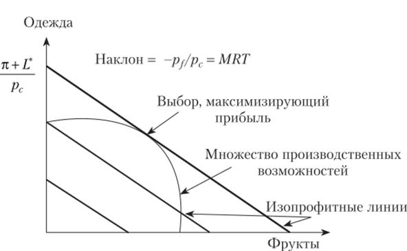 Реферат способы максимизации прибыли предприятия 4736