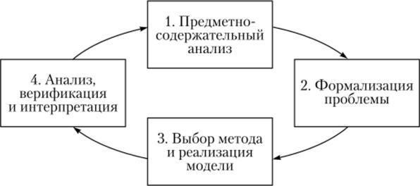 Математическая девушка модель этапы работы с математической моделью работа в арамиле для девушек