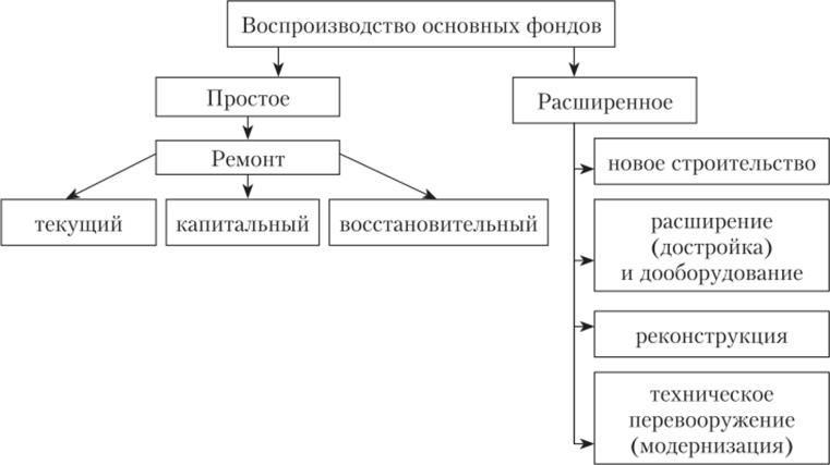 Формы воспроизводства основных фондов и оценка их эффективности
