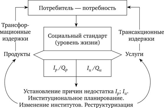 Экономическая теория и теория управления