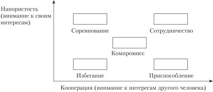 Основные механизмы и тактики воздействия на аудиторию