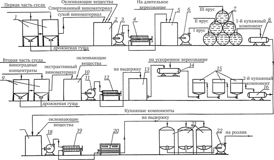 схема производства сыра кострома в картинках саратове