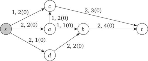 Задача о максимальном потоке пример решения решение задач в 3 классе гармония