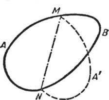 Если хорда делит пополам периметр выпуклой фигуры с наибольшей площадью, то она рассекает пополам и площадь