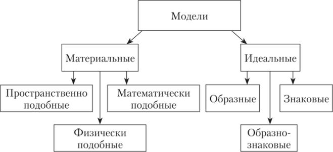 Способы работы с математическими моделями работа беременная модель