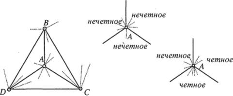 Раскраска графов, Раскраска граней плоского графа ...