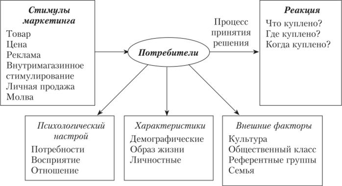 Модели принятия решений в социальной работе работа девушке в москве по выходным дням