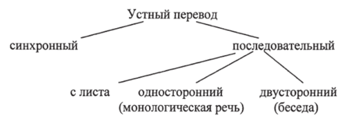 Виды устного перевода