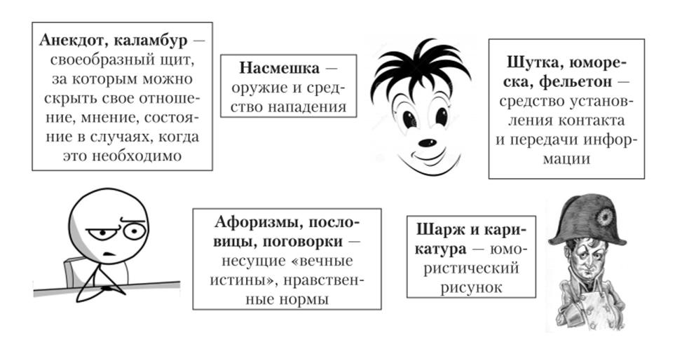 Основные виды и функции юмора и иронии в социуме