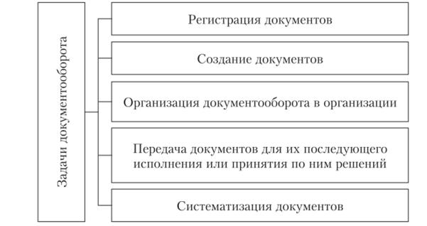Организация производства задачи с решениями решение задач егэ 2011 по математике