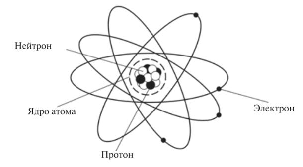 проекта картинки строение атома ядра и электроны настоящее спасение