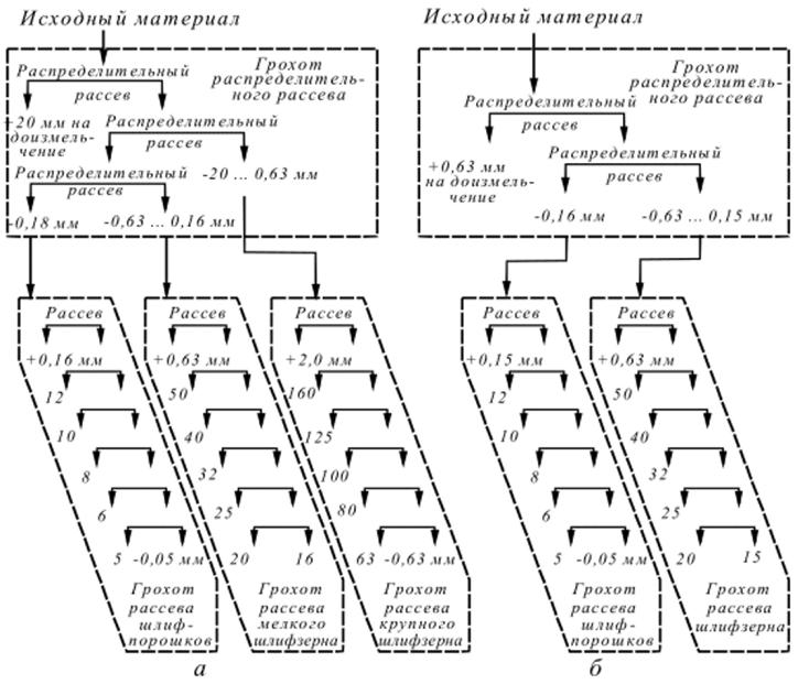 Технологическая схема движения зерна по элеватору элеватор карталы