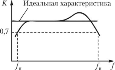 Резисторный усилитель напряжения - презентация онлайн | 233x380