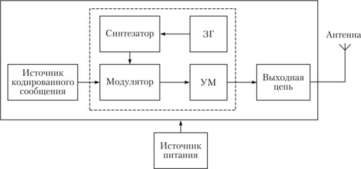 Схема телевизионного передатчика, технический