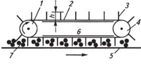 Схема транспортера скребкового продажа б у транспортер