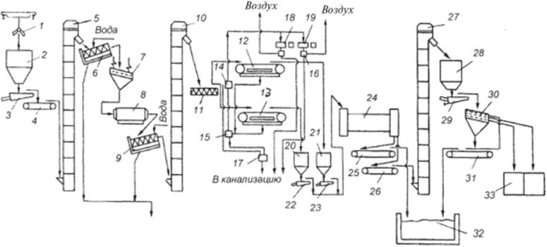 Тип склада элеватор ленточный конвейер чертежи компас