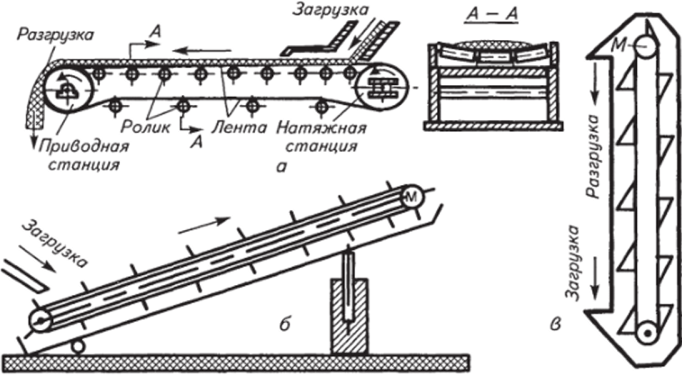электропривод конвейера схема
