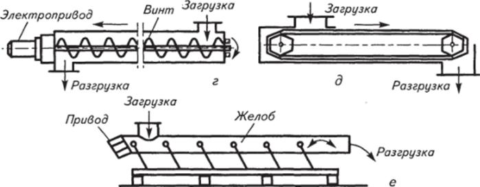 Выбор электродвигателя для ленточного транспортера угловой редуктор с транспортера