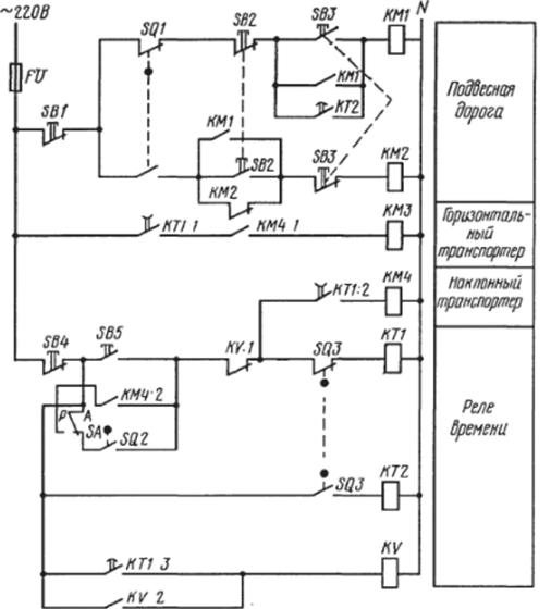Схема управления транспортером тсн очистной скребок конвейера