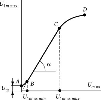 4.4.6 Амплитудная и амплитудно–частотная характеристики ... | 337x340