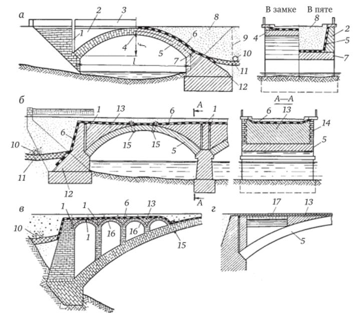 Конструкция каменных мостов