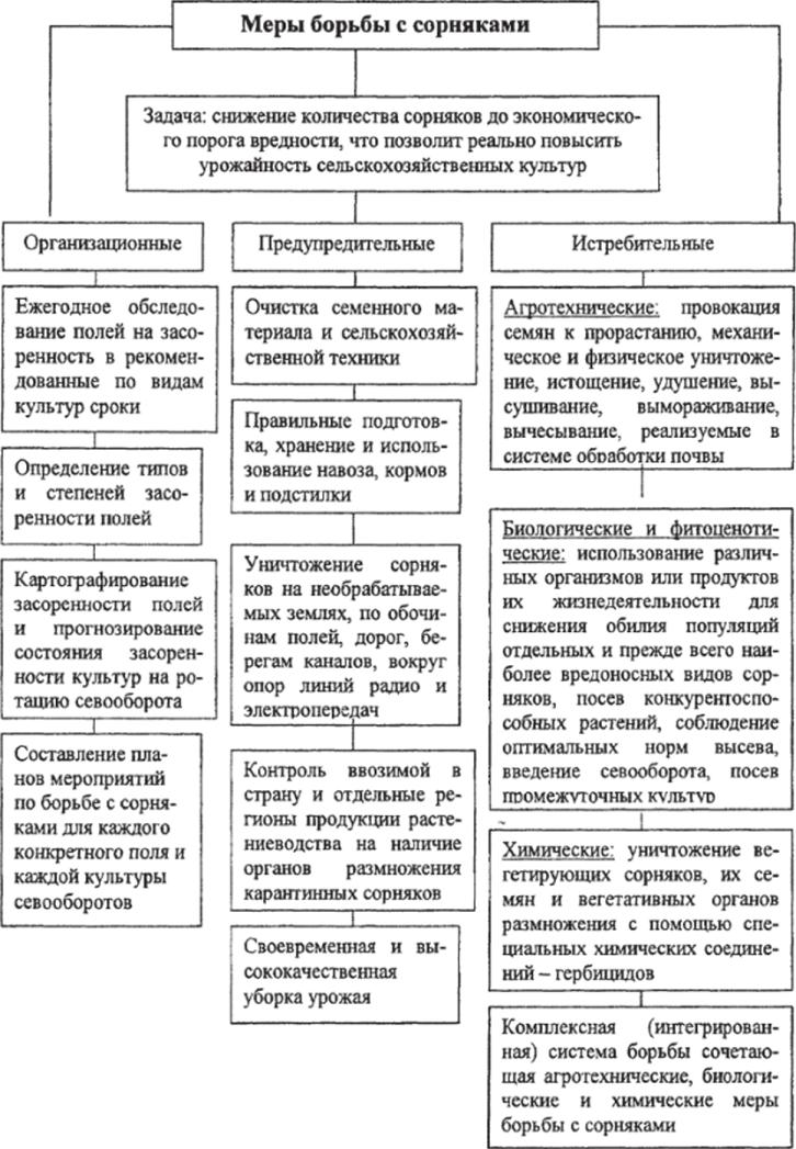 Классификация мер борьбы с сорняками
