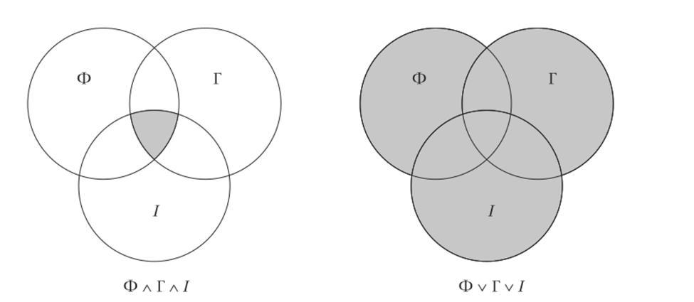 для ампельных дизъюнкция круги эйлера картинки они