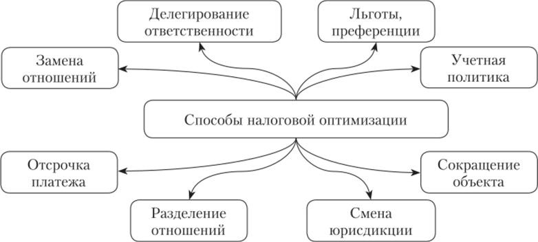 Основные направления оптимизации налога на прибыль организации регистрация ооо в москве под ключ вао