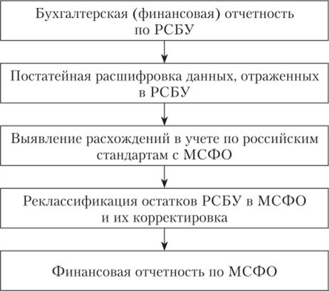 Трансформация финансовой отчетности в соответствии с мсфо диссертация 4136