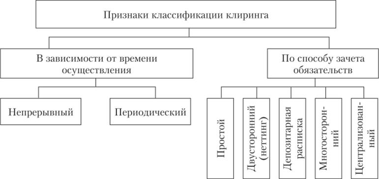 Разновидности клиринга