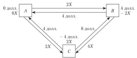 Схема проведения расчетов между тремя контрагентами без использования процедуры клиринга