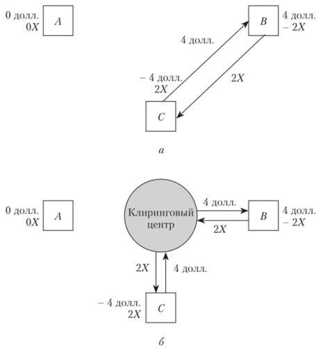 Схема проведения расчетов между тремя контрагентами с использованием процедуры многостороннего (а) и централизованного (б) клиринга
