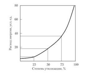Влияние степени утилизации отходов на расход энергии