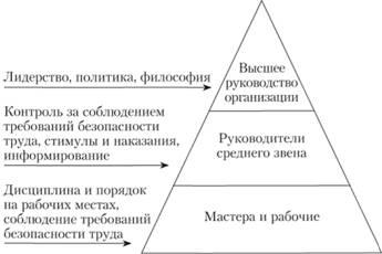 ГОСТ ССБТ (Система стандартов безопасности труда).