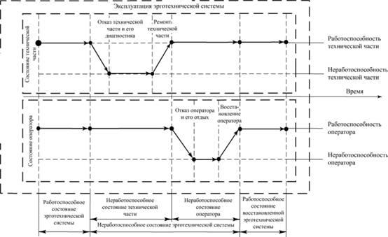 Опасности и надежность технических систем Вероятностные  Схема отказов и восстановлений компонентов эрготехнической технической системы в процессе эксплуатации