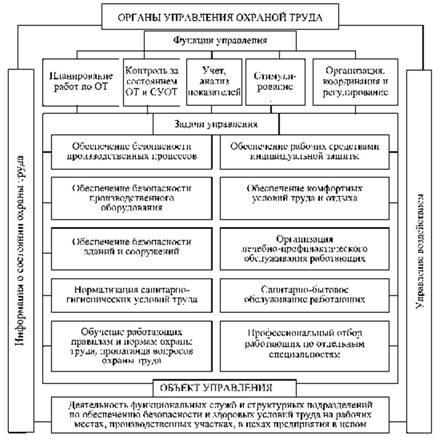Степень детализации и конкретизации задач определяется масштабами...  Рис. 3.1.  Функциональная схема СУОТ предприятия.